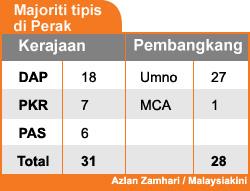 majoriti di Perak