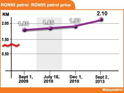 fuel hike chart 020913